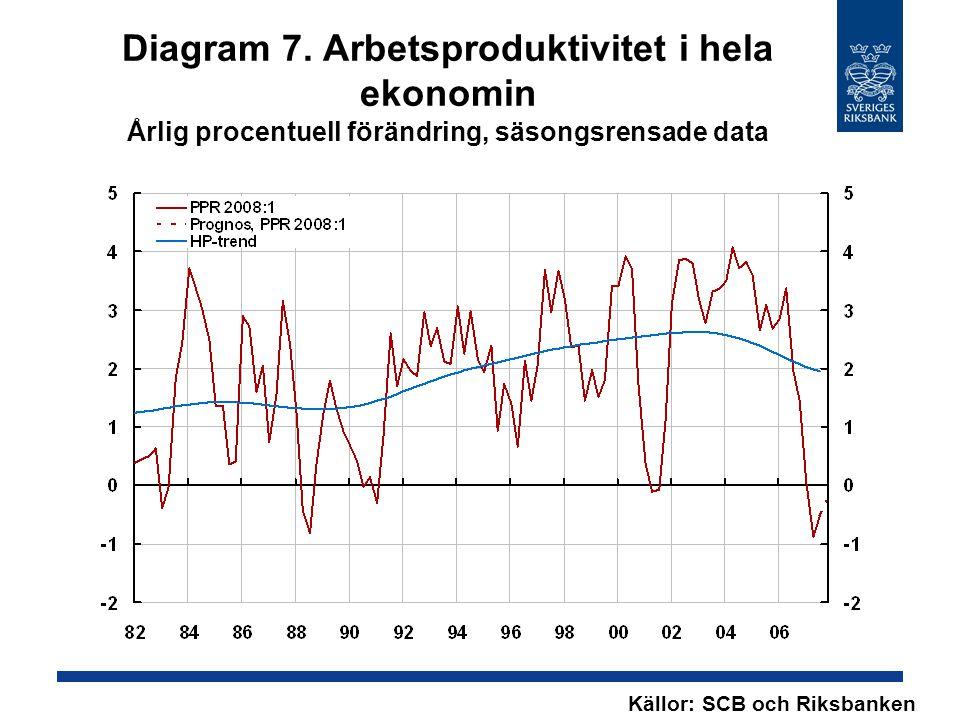 Diagram 7. Arbetsproduktivitet i hela ekonomin Årlig procentuell förändring, säsongsrensade data Källor: SCB och Riksbanken