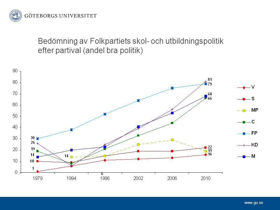 www.gu.se Bedömning av Folkpartiets skol- och utbildningspolitik efter partival (andel bra politik)