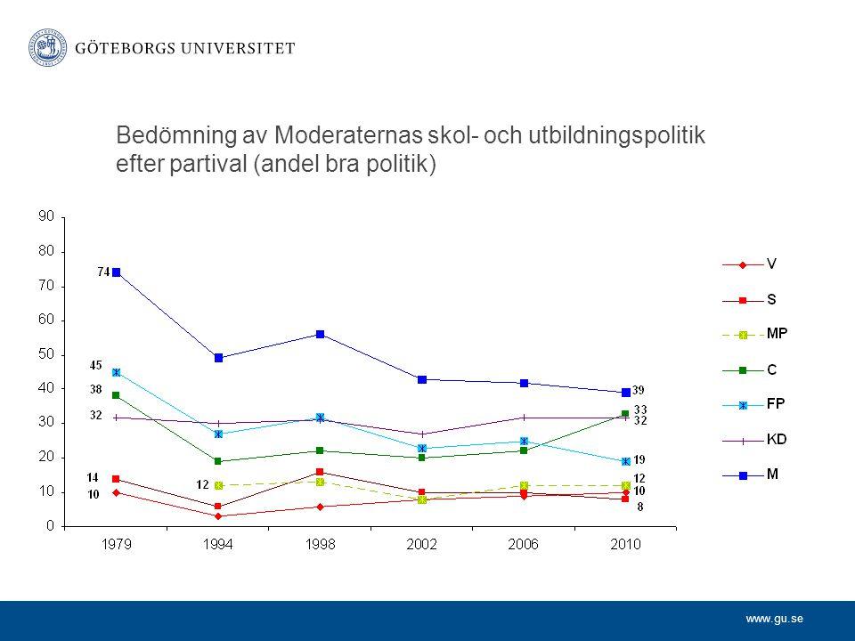 www.gu.se Bedömning av Moderaternas skol- och utbildningspolitik efter partival (andel bra politik)