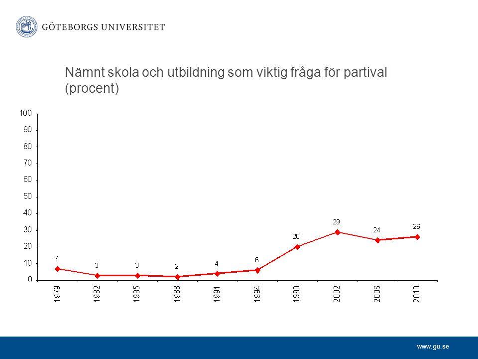 www.gu.se Nämnt skola och utbildning som viktig fråga för partival (procent)