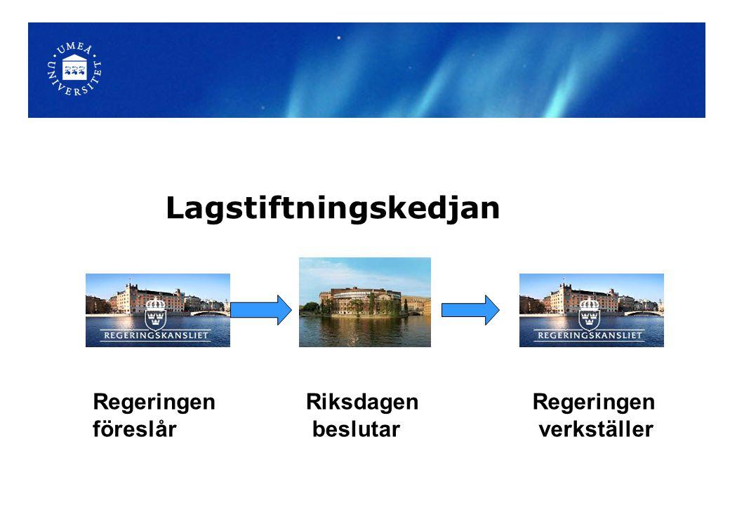 Lagstiftningskedjan Regeringen föreslår Riksdagen beslutar Regeringen verkställer