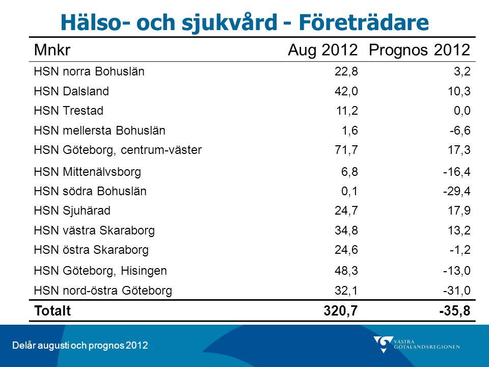 Delår augusti och prognos 2012 Hälso- och sjukvård - Företrädare MnkrAug 2012Prognos 2012 HSN norra Bohuslän22,83,2 HSN Dalsland42,010,3 HSN Trestad11,20,0 HSN mellersta Bohuslän1,6-6,6 HSN Göteborg, centrum-väster71,717,3 HSN Mittenälvsborg6,8-16,4 HSN södra Bohuslän0,1-29,4 HSN Sjuhärad24,717,9 HSN västra Skaraborg34,813,2 HSN östra Skaraborg24,6-1,2 HSN Göteborg, Hisingen48,3-13,0 HSN nord-östra Göteborg32,1-31,0 Totalt 320,7-35,8