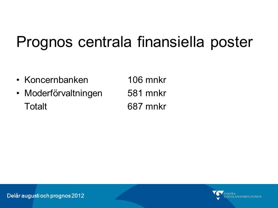 Delår augusti och prognos 2012 Prognos centrala finansiella poster Koncernbanken106 mnkr Moderförvaltningen581 mnkr Totalt687 mnkr
