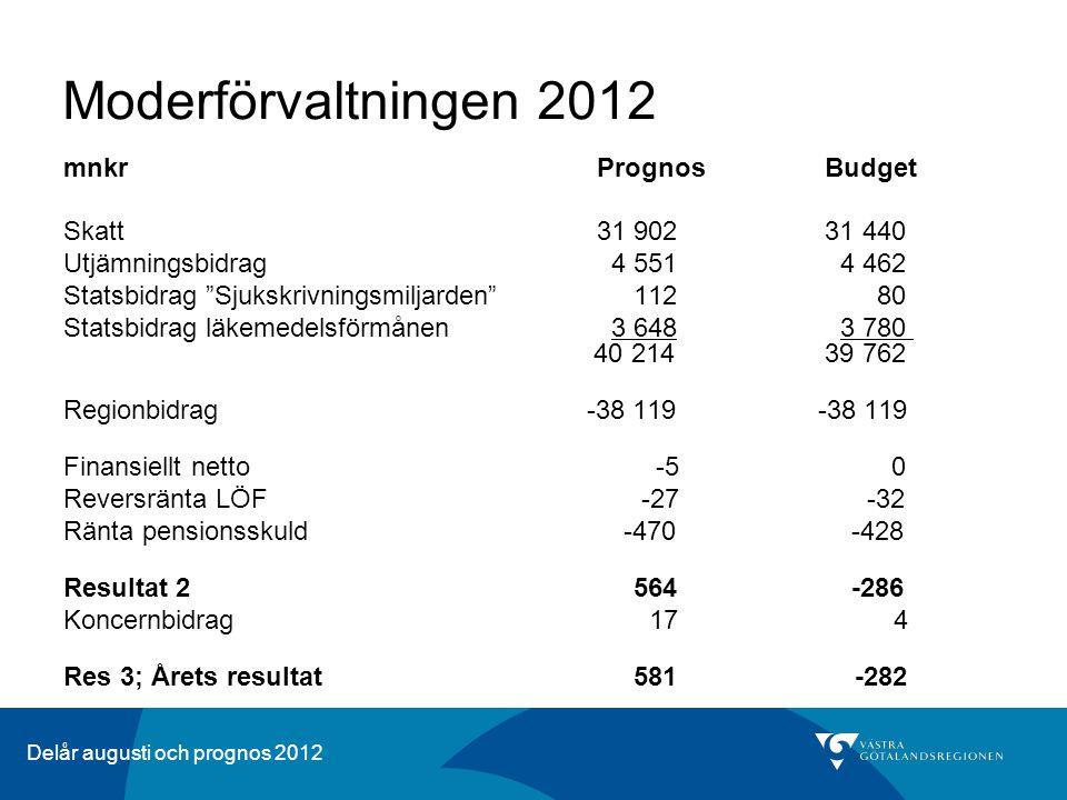 Delår augusti och prognos 2012 Koncernens nettolikviditet 2008-2012