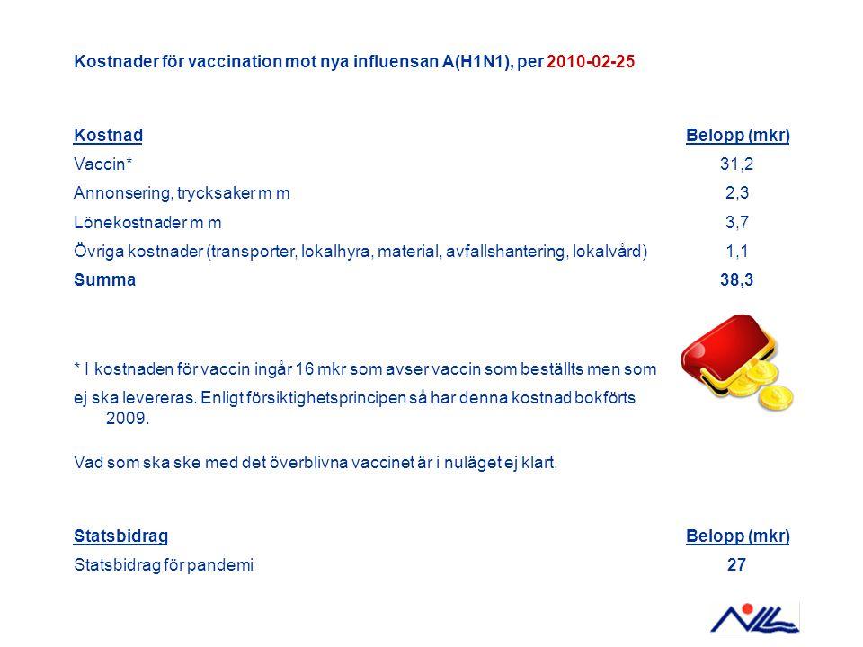 Kostnader för vaccination mot nya influensan A(H1N1), per 2010-02-25 KostnadBelopp (mkr) Vaccin*31,2 Annonsering, trycksaker m m2,3 Lönekostnader m m3