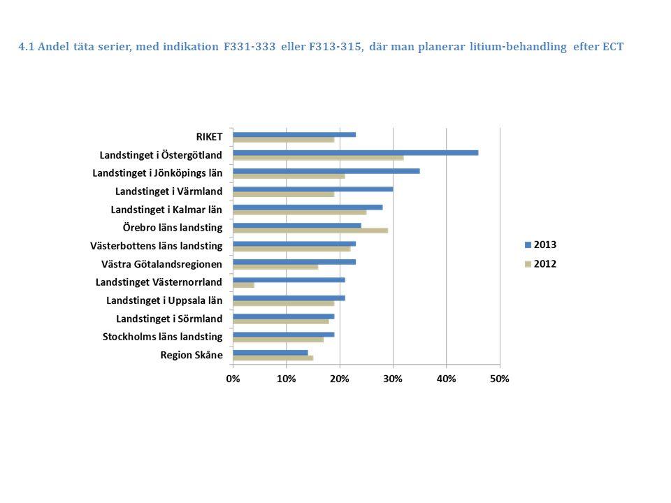 4.1 Andel täta serier, med indikation F331-333 eller F313-315, där man planerar litium-behandling efter ECT