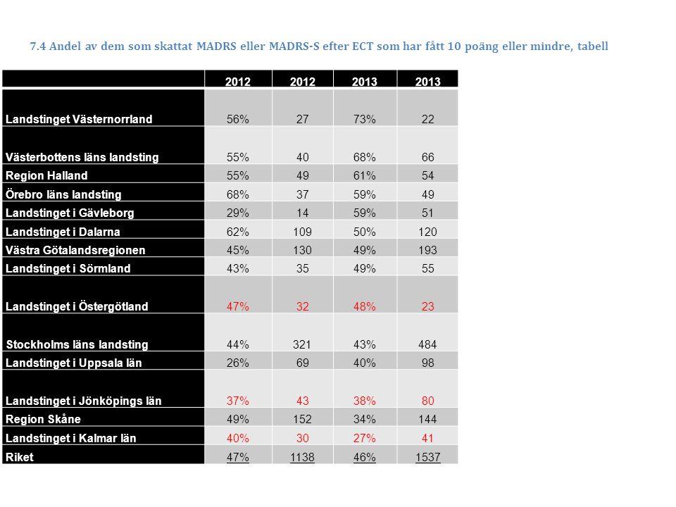 2012 2013 Landstinget Västernorrland56%2773%22 Västerbottens läns landsting55%4068%66 Region Halland55%4961%54 Örebro läns landsting68%3759%49 Landstinget i Gävleborg29%1459%51 Landstinget i Dalarna62%10950%120 Västra Götalandsregionen45%13049%193 Landstinget i Sörmland43%3549%55 Landstinget i Östergötland47%3248%23 Stockholms läns landsting44%32143%484 Landstinget i Uppsala län26%6940%98 Landstinget i Jönköpings län37%4338%80 Region Skåne49%15234%144 Landstinget i Kalmar län40%3027%41 Riket47%113846%1537 7.4 Andel av dem som skattat MADRS eller MADRS-S efter ECT som har fått 10 poäng eller mindre, tabell