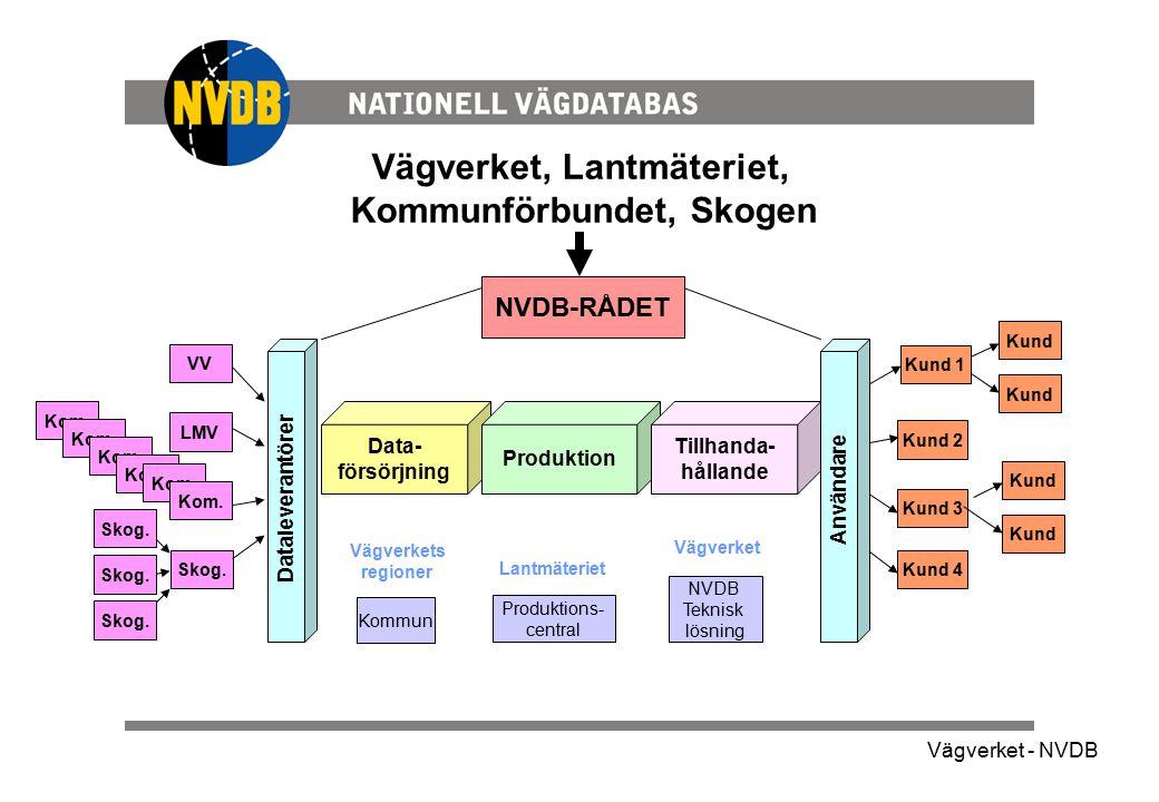 Vägverket - NVDB Vägverket, Lantmäteriet, Kommunförbundet, Skogen Kund Kund 1 Kund 2 Kund 3 Kund 4 VV LMV Skog. NVDB-RÅDET Produktions- central Lantmä