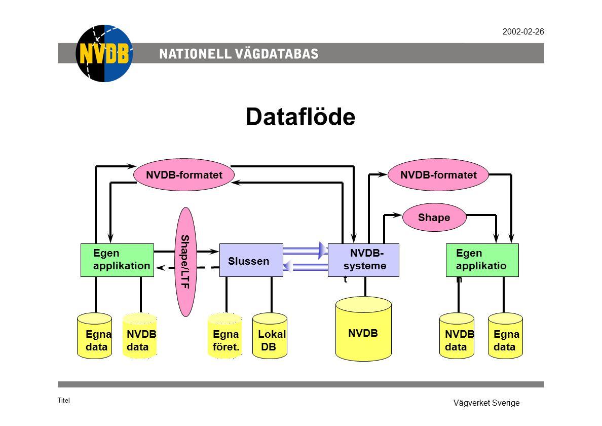 Vägverket Sverige 2002-02-26 Titel Dataflöde NVDB NVDB-formatet Shape Shape/LTF Egen applikation Egen applikatio n Slussen NVDB- systeme t NVDB-format