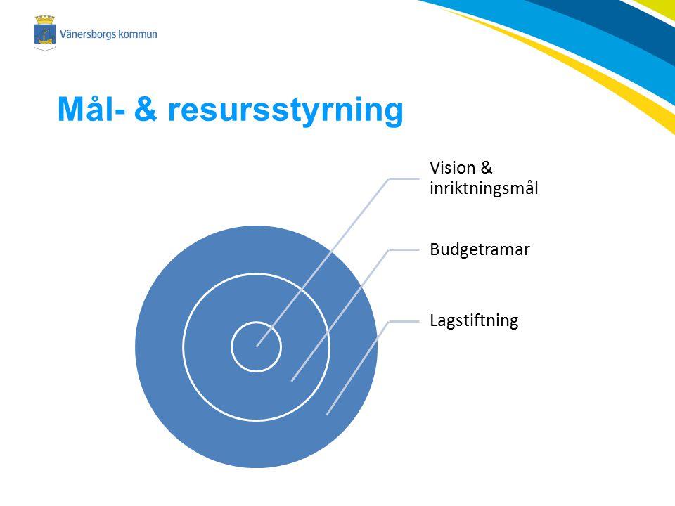 Mål- & resursstyrning Vision & inriktningsmål Budgetramar Lagstiftning