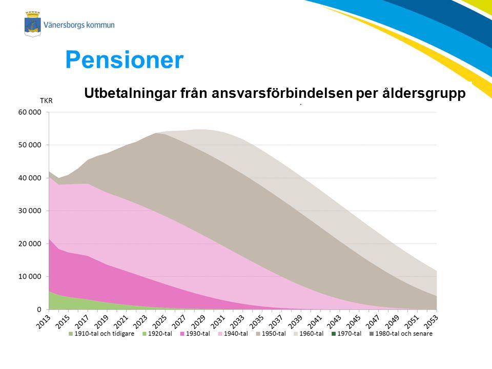 Pensioner Utbetalningar från ansvarsförbindelsen per åldersgrupp