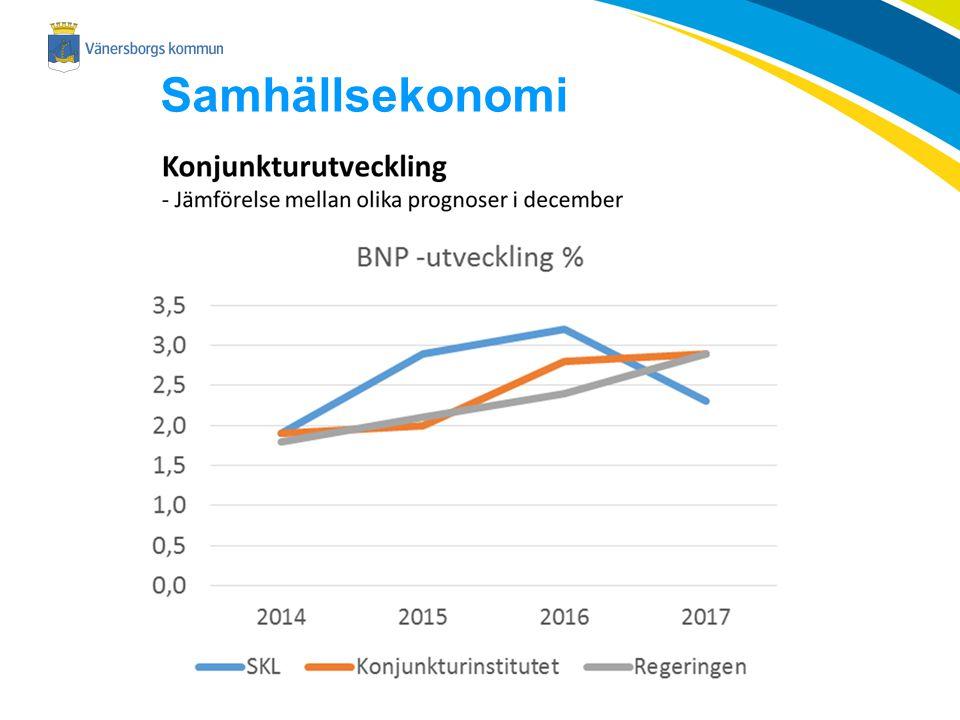 Kommunförbundets prognos i december