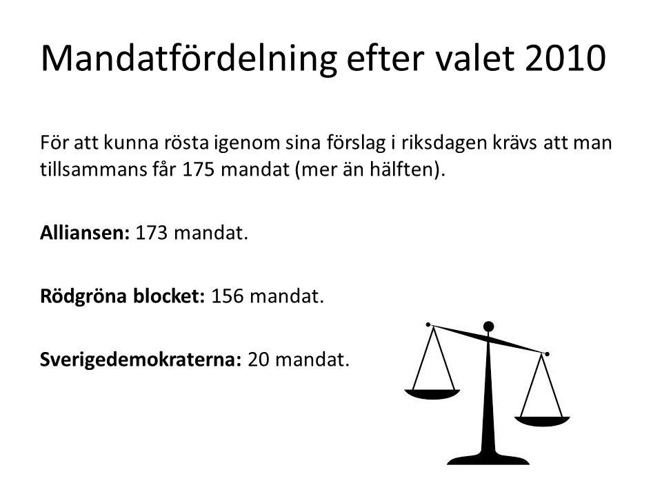 Mandatfördelning efter valet 2010 För att kunna rösta igenom sina förslag i riksdagen krävs att man tillsammans får 175 mandat (mer än hälften).