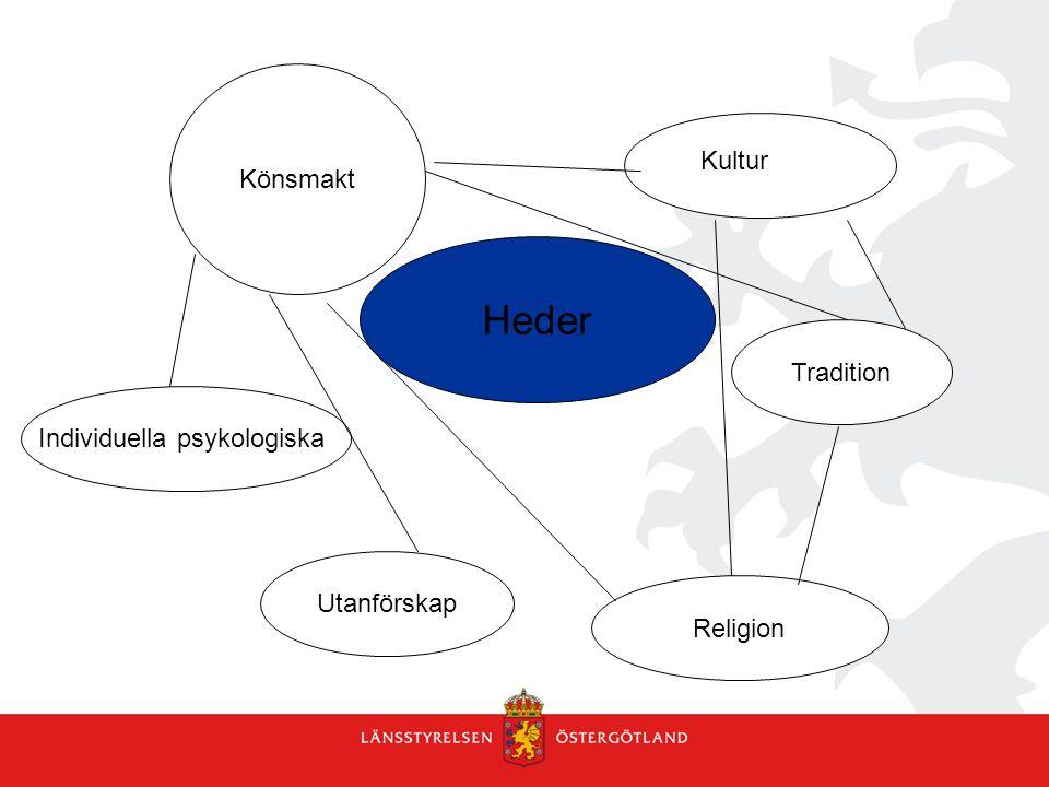 Könsmakt Heder Individuella psykologiska Utanförskap Religion Tradition Kultur