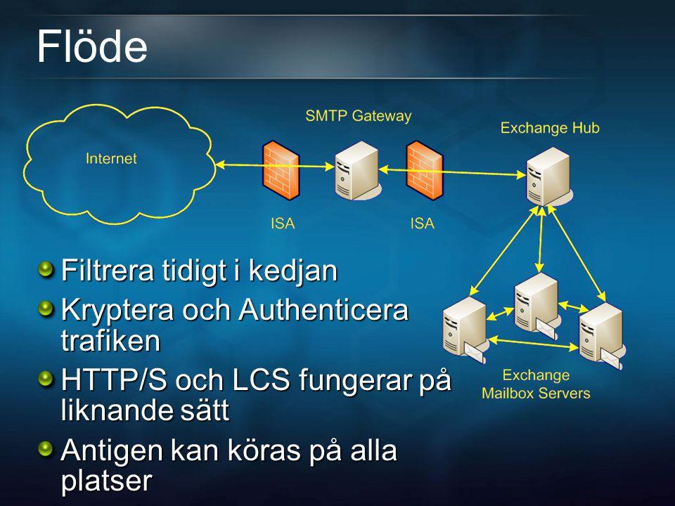 Flöde Filtrera tidigt i kedjan Kryptera och Authenticera trafiken HTTP/S och LCS fungerar på liknande sätt Antigen kan köras på alla platser