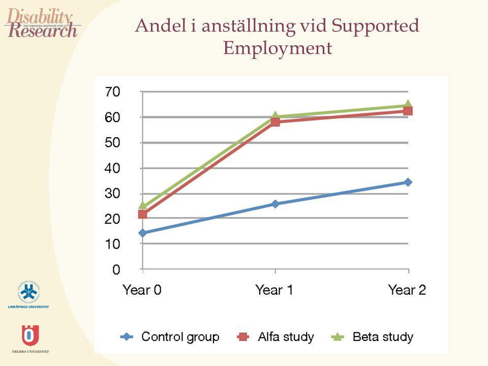 Andel i anställning vid Supported Employment