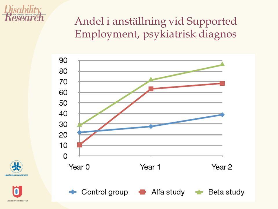 Andel i anställning vid Supported Employment, psykiatrisk diagnos