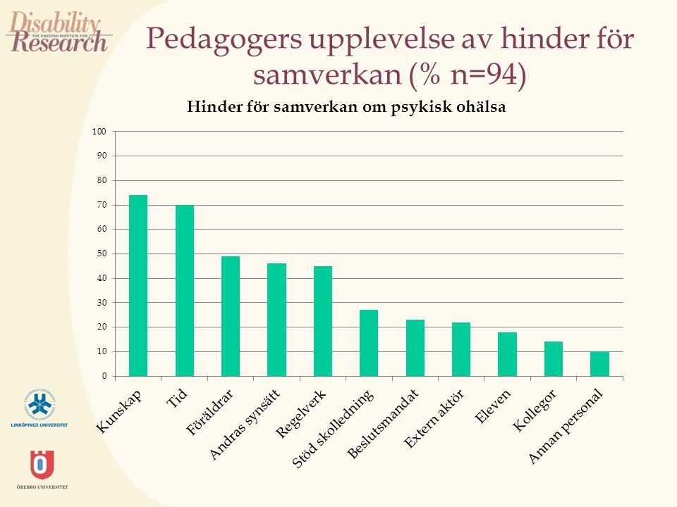 Pedagogers upplevelse av hinder för samverkan (% n=94)