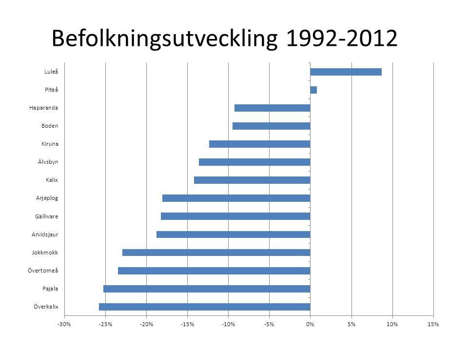 Befolkningsutveckling 1992-2012