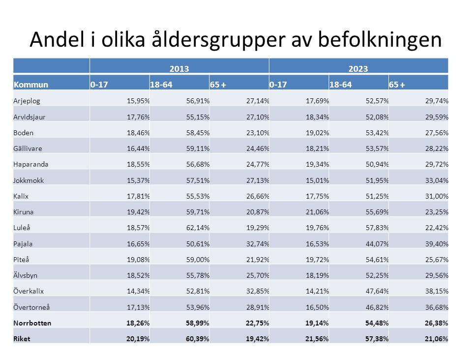 Andel i olika åldersgrupper av befolkningen 20132023 Kommun0-1718-6465 +0-1718-6465 + Arjeplog15,95%56,91%27,14%17,69%52,57%29,74% Arvidsjaur17,76%55,15%27,10%18,34%52,08%29,59% Boden18,46%58,45%23,10%19,02%53,42%27,56% Gällivare16,44%59,11%24,46%18,21%53,57%28,22% Haparanda18,55%56,68%24,77%19,34%50,94%29,72% Jokkmokk15,37%57,51%27,13%15,01%51,95%33,04% Kalix17,81%55,53%26,66%17,75%51,25%31,00% Kiruna19,42%59,71%20,87%21,06%55,69%23,25% Luleå18,57%62,14%19,29%19,76%57,83%22,42% Pajala16,65%50,61%32,74%16,53%44,07%39,40% Piteå19,08%59,00%21,92%19,72%54,61%25,67% Älvsbyn18,52%55,78%25,70%18,19%52,25%29,56% Överkalix14,34%52,81%32,85%14,21%47,64%38,15% Övertorneå17,13%53,96%28,91%16,50%46,82%36,68% Norrbotten18,26%58,99%22,75%19,14%54,48%26,38% Riket20,19%60,39%19,42%21,56%57,38%21,06%