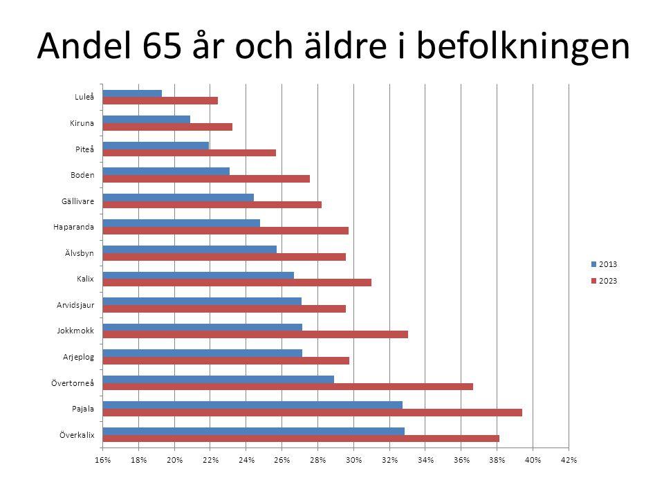 Andel 65 år och äldre i befolkningen