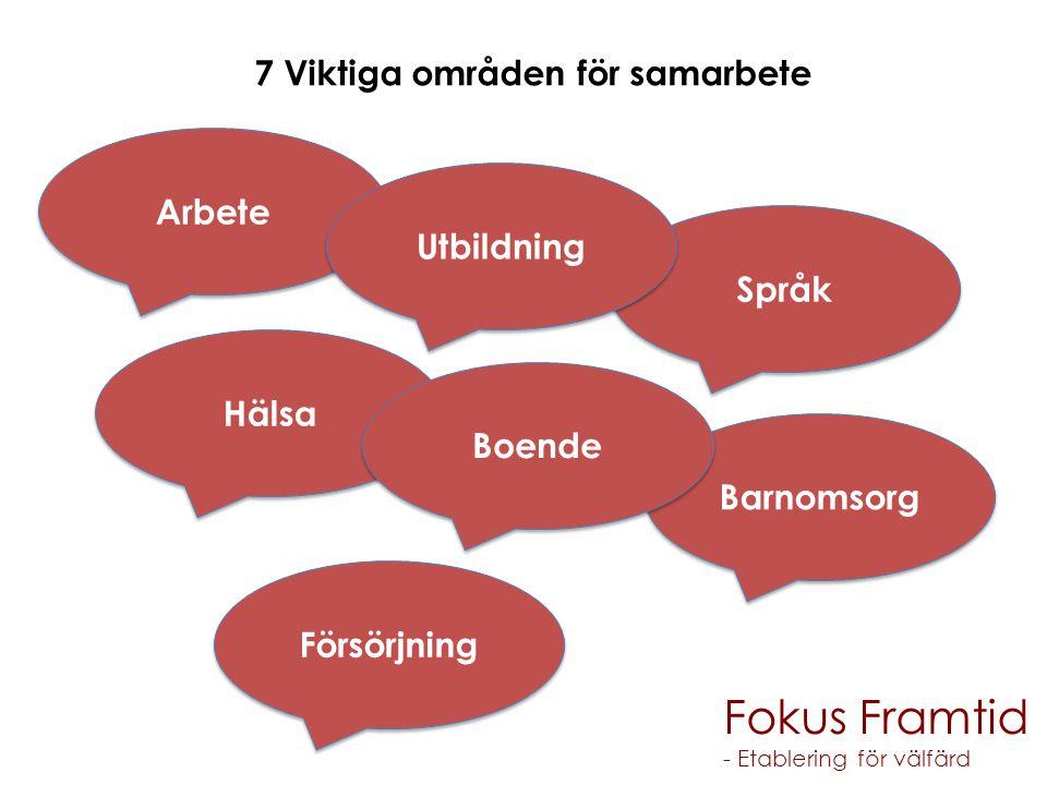 7 Viktiga områden för samarbete Fokus Framtid - Etablering för välfärd Arbete Barnomsorg Försörjning Hälsa Språk Boende Utbildning