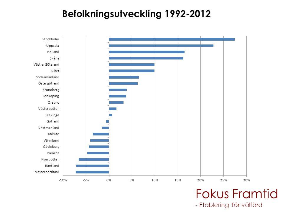 Befolkningsutveckling 1992-2012 Fokus Framtid - Etablering för välfärd