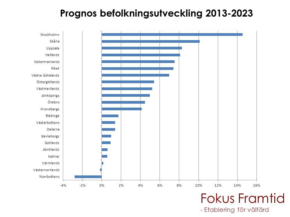 Fokus Framtid - Etablering för välfärd Prognos befolkningsutveckling 2013-2023