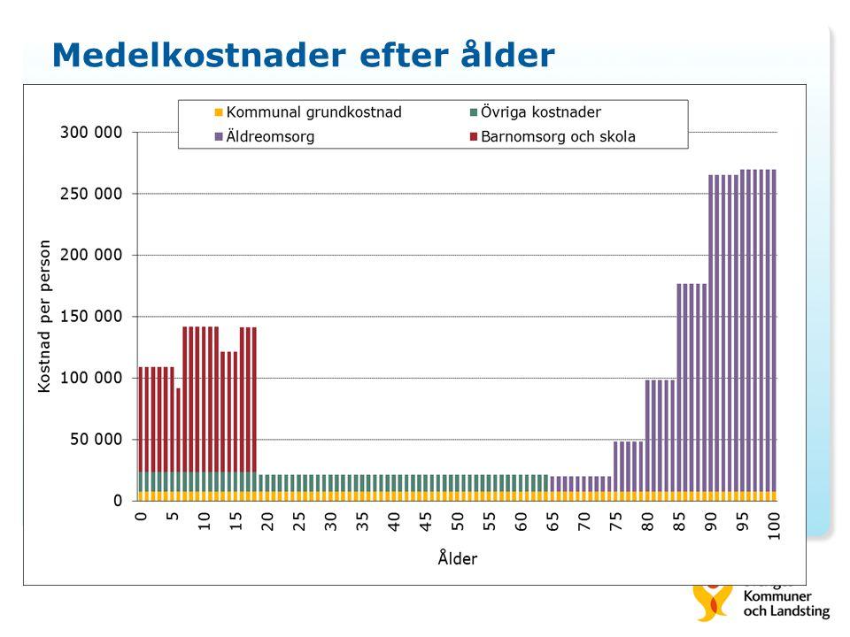 Medelkostnader efter ålder