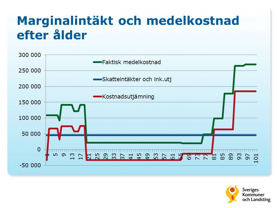 Marginalintäkt och medelkostnad efter ålder