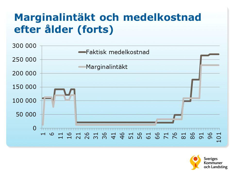 Marginalintäkt och medelkostnad efter ålder (forts)