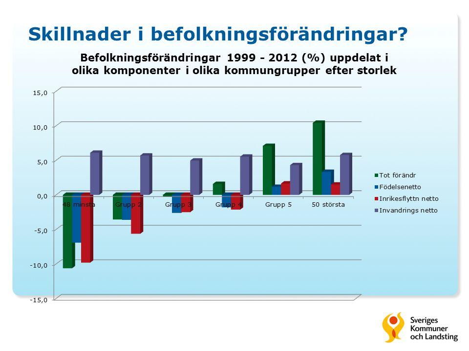 Skillnader i befolkningsförändringar?