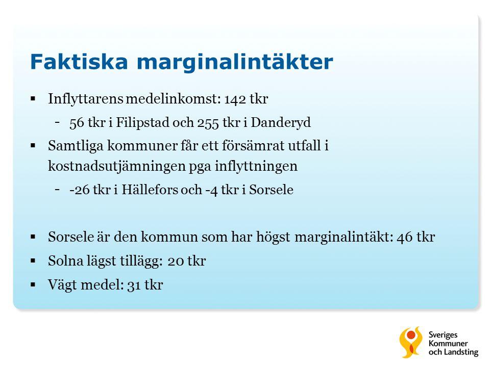 Faktiska marginalintäkter  Inflyttarens medelinkomst: 142 tkr - 56 tkr i Filipstad och 255 tkr i Danderyd  Samtliga kommuner får ett försämrat utfal