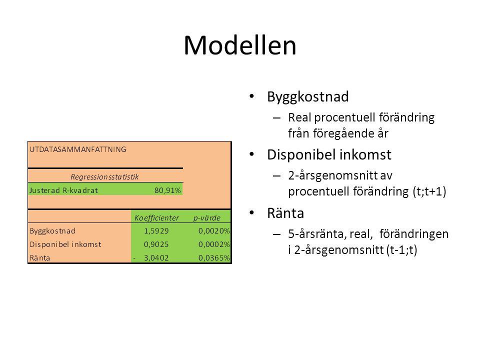 Modellen Byggkostnad – Real procentuell förändring från föregående år Disponibel inkomst – 2-årsgenomsnitt av procentuell förändring (t;t+1) Ränta – 5-årsränta, real, förändringen i 2-årsgenomsnitt (t-1;t)