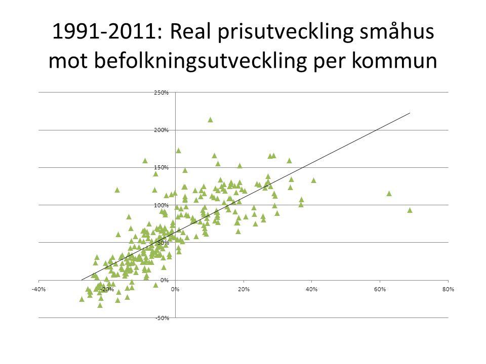 1991-2011: Real prisutveckling småhus mot befolkningsutveckling per kommun