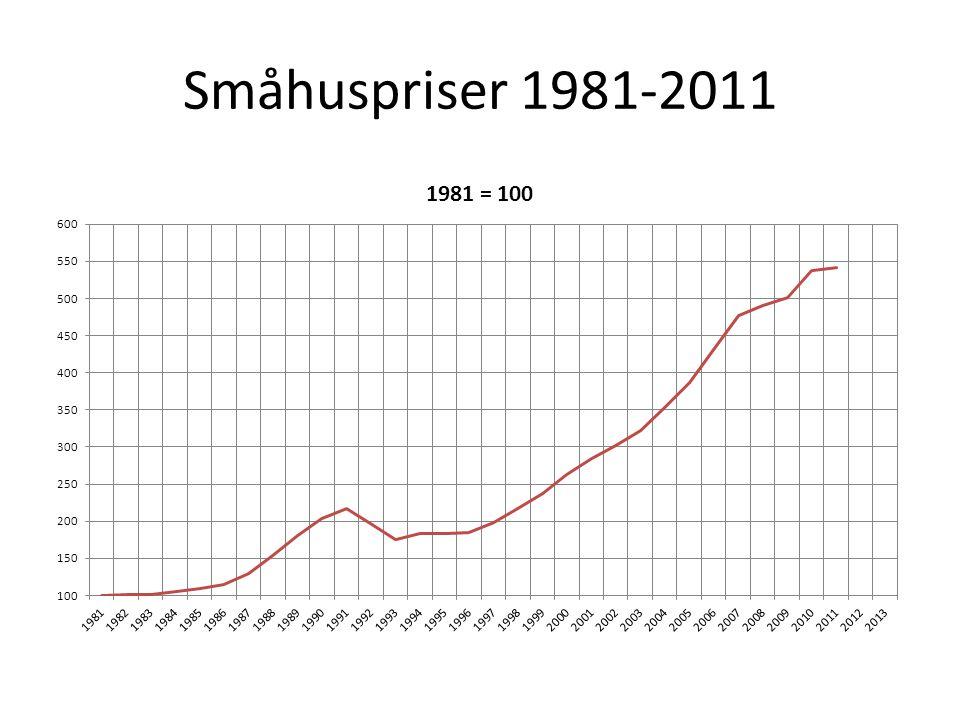 Småhuspriser 1981-2011