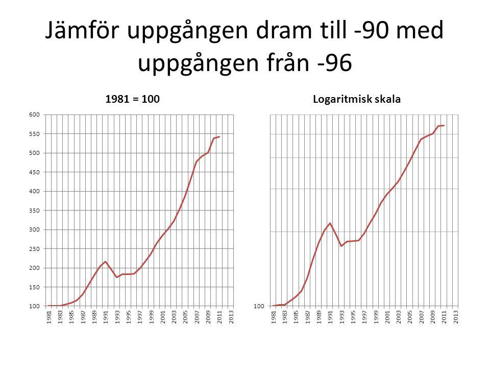 Jämför uppgången dram till -90 med uppgången från -96