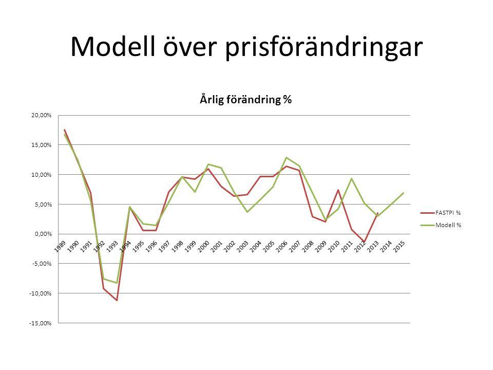 Modell över prisförändringar