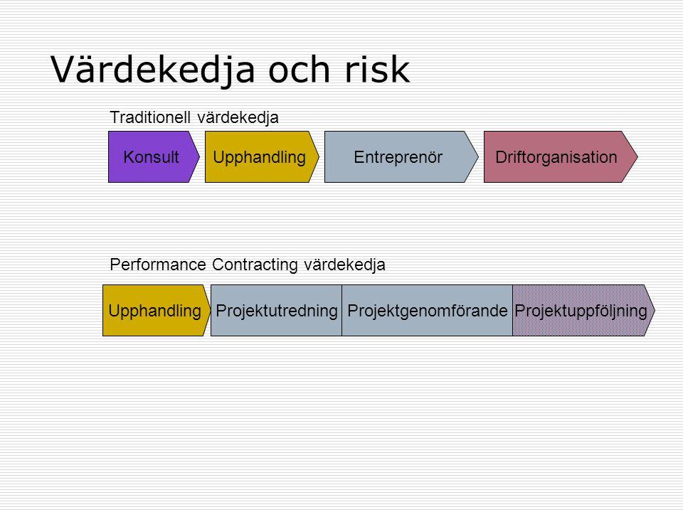 Värdekedja och risk KonsultEntreprenörDriftorganisation Traditionell värdekedja ProjektutredningProjektgenomförandeProjektuppföljning Performance Cont