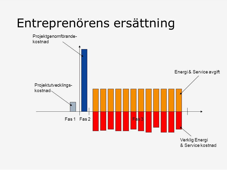Entreprenörens ersättning Fas 1Fas 2 Projektutvecklings- kostnad Projektgenomförande- kostnad Energi & Service avgift Fas 3 Verklig Energi & Service k