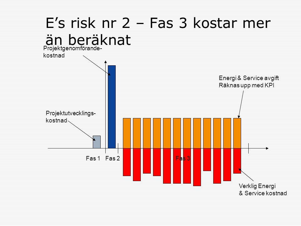 E's risk nr 2 – Fas 3 kostar mer än beräknat Fas 1Fas 2Fas 3 Projektutvecklings- kostnad Projektgenomförande- kostnad Energi & Service avgift Räknas u