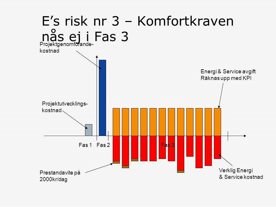 E's risk nr 3 – Komfortkraven nås ej i Fas 3 Fas 1Fas 2Fas 3 Projektutvecklings- kostnad Projektgenomförande- kostnad Energi & Service avgift Räknas u