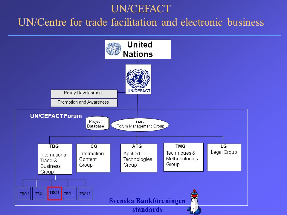 Svenska Bankföreningen standards UN/CEFACT UN/Centre for trade facilitation and electronic business UN/CEFACT Forum Policy Development Promotion and A