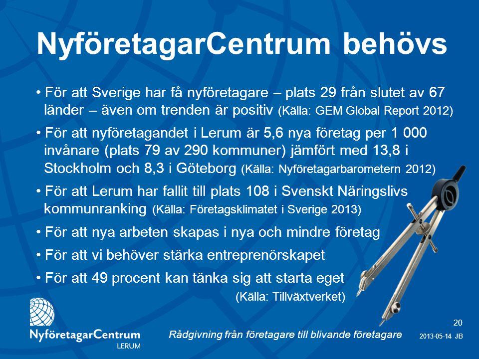 Rådgivning från företagare till blivande företagare 20 2013-05-14 JB För att Sverige har få nyföretagare – plats 29 från slutet av 67 länder – även om trenden är positiv (Källa: GEM Global Report 2012) För att nyföretagandet i Lerum är 5,6 nya företag per 1 000 invånare (plats 79 av 290 kommuner) jämfört med 13,8 i Stockholm och 8,3 i Göteborg (Källa: Nyföretagarbarometern 2012) För att Lerum har fallit till plats 108 i Svenskt Näringslivs kommunranking (Källa: Företagsklimatet i Sverige 2013) För att nya arbeten skapas i nya och mindre företag För att vi behöver stärka entreprenörskapet För att 49 procent kan tänka sig att starta eget (Källa: Tillväxtverket) NyföretagarCentrum behövs