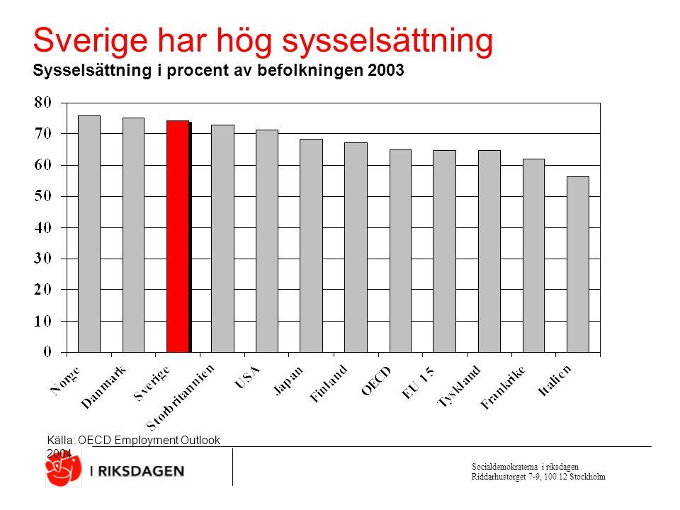 Socialdemokraterna i riksdagen Riddarhustorget 7-9, 100 12 Stockholm Ökade resurser till kommunerna för att trygga jobben Kommuner och landsting får, jämfört med tidigare beslut, 1,5 miljarder 2004, 6 miljarder 2005 och 7 miljarder 2006 i ett tillfälligt generellt sysselsättningsstöd.
