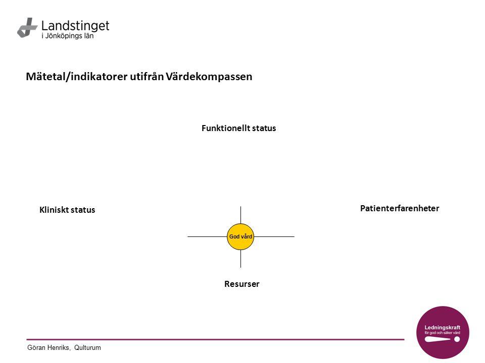 Göran Henriks, Qulturum Mätetal/indikatorer utifrån Värdekompassen Kliniskt status Funktionellt status Resurser Patienterfarenheter God vård