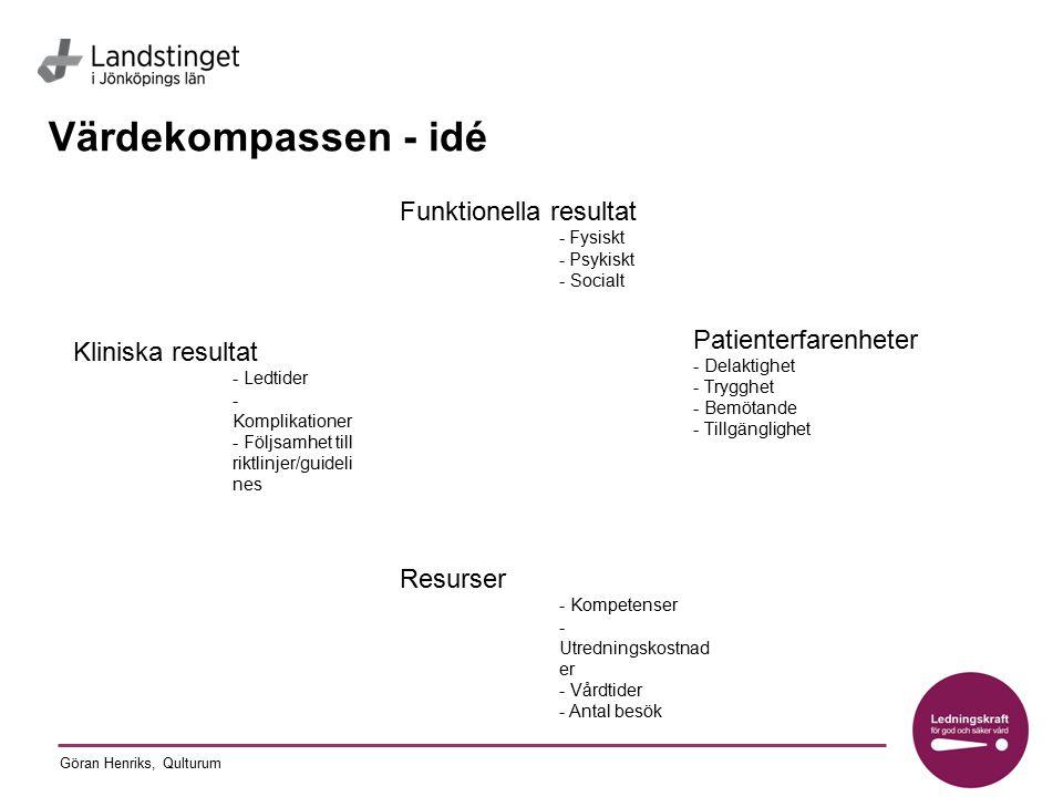 Göran Henriks, Qulturum Värdekompassen - idé Patienterfarenheter - Delaktighet - Trygghet - Bemötande - Tillgänglighet Funktionella resultat - Fysiskt