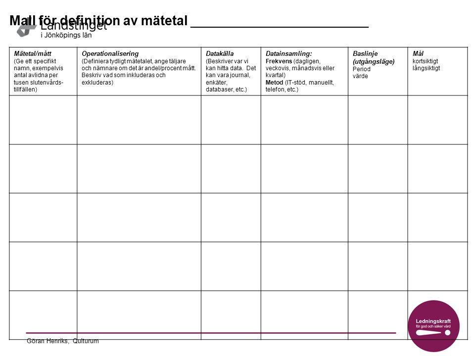 Göran Henriks, Qulturum Identifierat förbättringsområde MålÅtgärderAnsvar för genomförande Tidsplan/ mätningar/resultat (konkreta resultat och reflektioner/vad lärde vi) Handlingsplan Processutveckling för God och Säker Vård