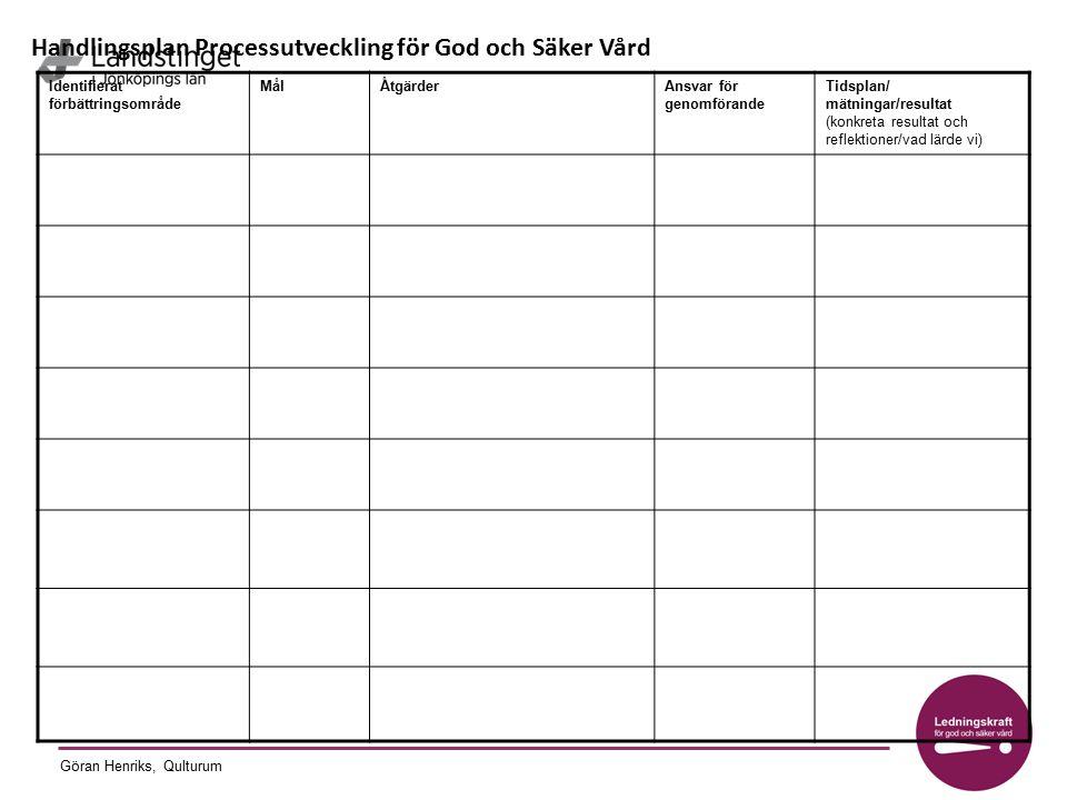Göran Henriks, Qulturum Identifierat förbättringsområde MålÅtgärderAnsvar för genomförande Tidsplan/ mätningar/resultat (konkreta resultat och reflekt