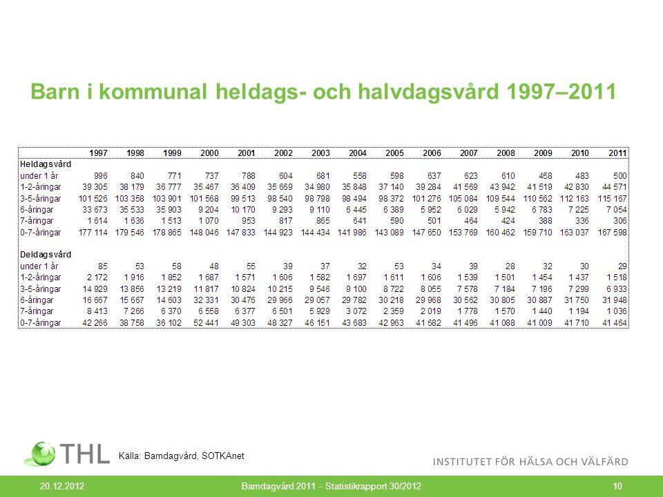 Barn i kommunal heldags- och halvdagsvård 1997–2011 20.12.2012Barndagvård 2011 - Statistikrapport 30/201210 Källa: Barndagvård, SOTKAnet